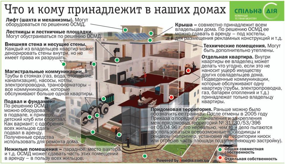 Татьяна монтян: как стать хозяином своего дома киеввласть.