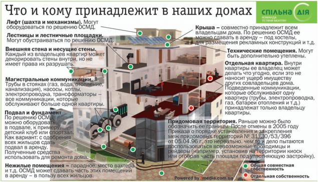 Кому принадлежит балкон в квартире.