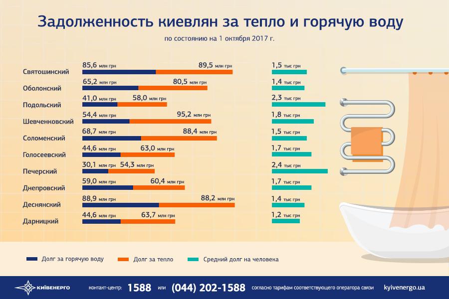 Сколько киевляне задолжали затепло— впечатляющая сумма
