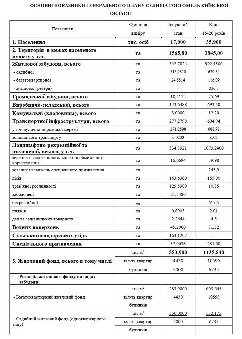 Київоблрада наосліп затвердила межі Гостомеля