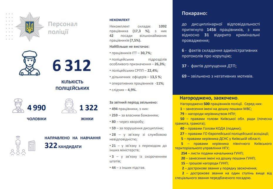 Поліції Київщини не вистачає понад тисячу співробітників