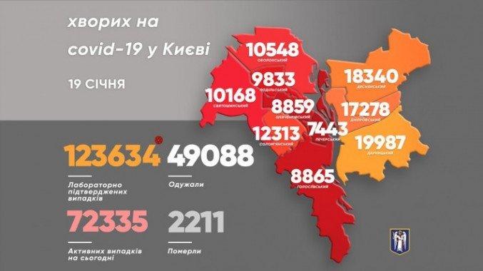 За сутки в Киеве выявили более 600 носителей коронавируса