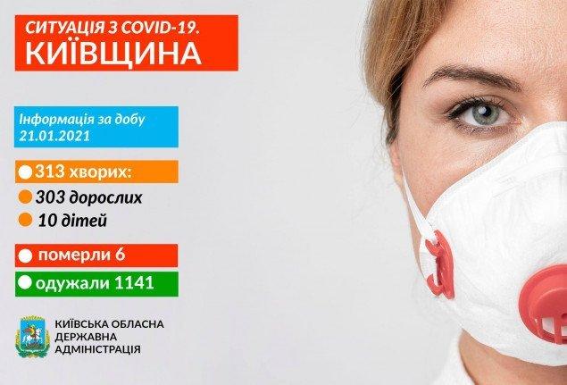 За добу на Київщині виявили 313 носіїв коронавірусу