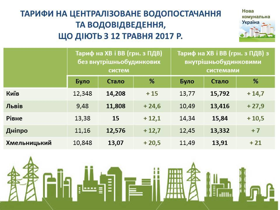 ВУкраине выросли тарифы нахолодную воду