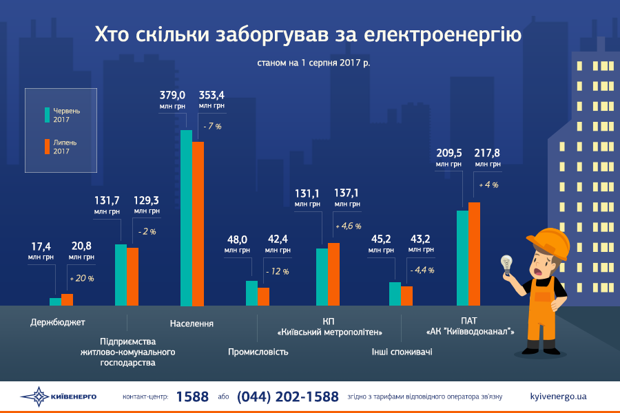Киевэнерго: Долг киевлян заэлектроэнергию составляет 353,4 млн грн