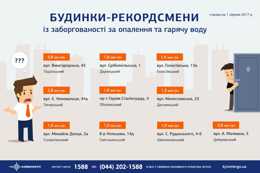 «Киевэнерго»: граждане столицы задолжали предприятию Ахметова миллиарды грн