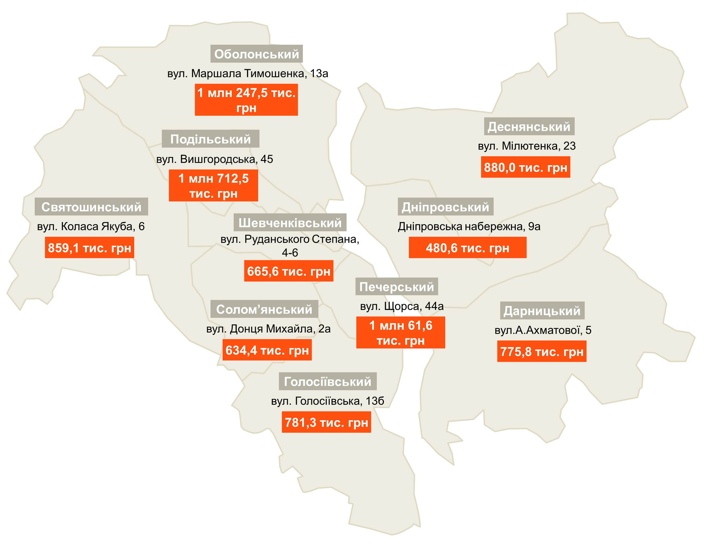 Долг столицы Украины заэлектроэнергию увеличился на75%