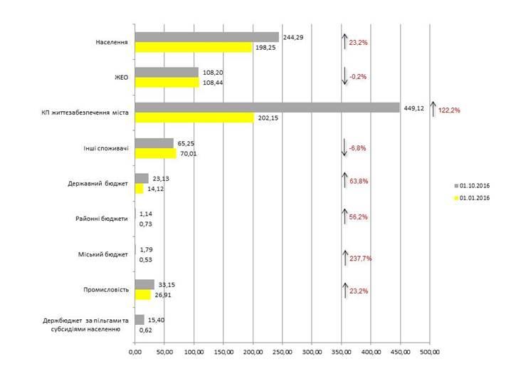 Долг киевлян заэлектроэнергию достиг 244 млн грн